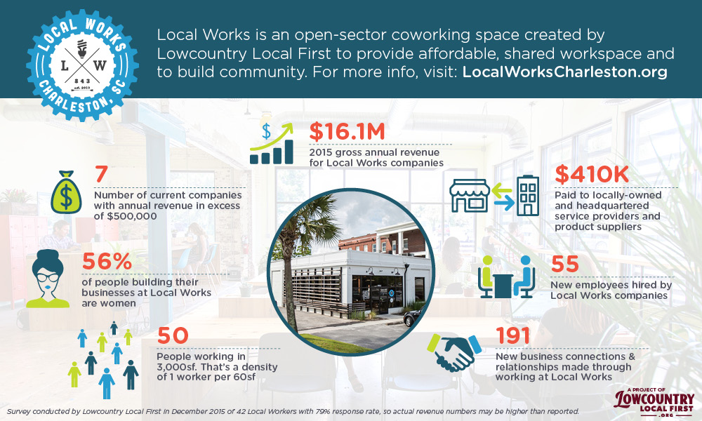 Companies Coworking at Local Works Exceed $16M in 2015 Annual Revenue